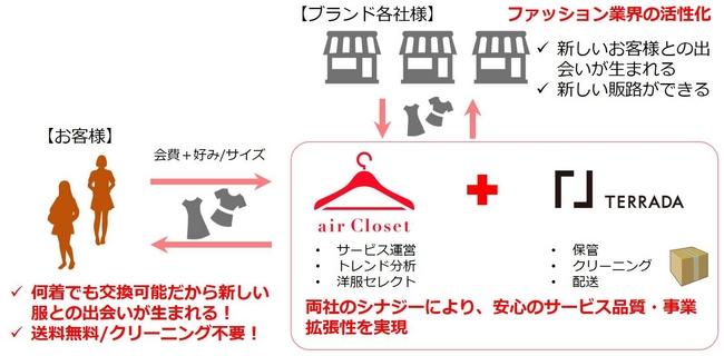 air Closet