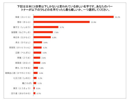日本一モテる!?レア名字1位は榮倉、雲母、獅子王。かっこいい名字の男性に興味を持つ女性45%