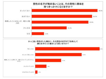 日本一モテる!?レア名字1位は榮倉、雲母、獅子王。かっこいい名字の男性に興味を持つ女性45%_2