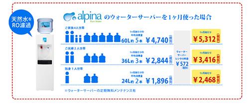 アルピア水素水
