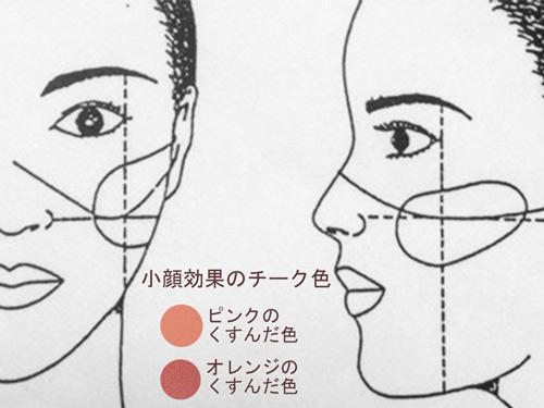おさえておきたい小顔チークテクニック3選