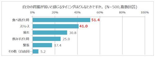 %e3%82%af%e3%82%99%e3%83%a9%e3%83%952%ef%bc%88%e8%83%83%e8%85%b8%e3%81%8b%e3%82%99%e5%bc%b1%e3%81%84%e3%81%a8%e6%84%9f%e3%81%97%e3%82%99%e3%82%8b%e3%82%bf%e3%82%a4%e3%83%9f%e3%83%b3%e3%82%af%e3%82%99